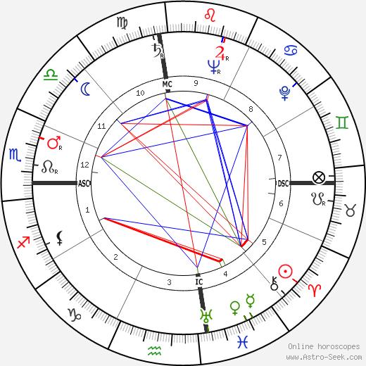 Jack Webb tema natale, oroscopo, Jack Webb oroscopi gratuiti, astrologia