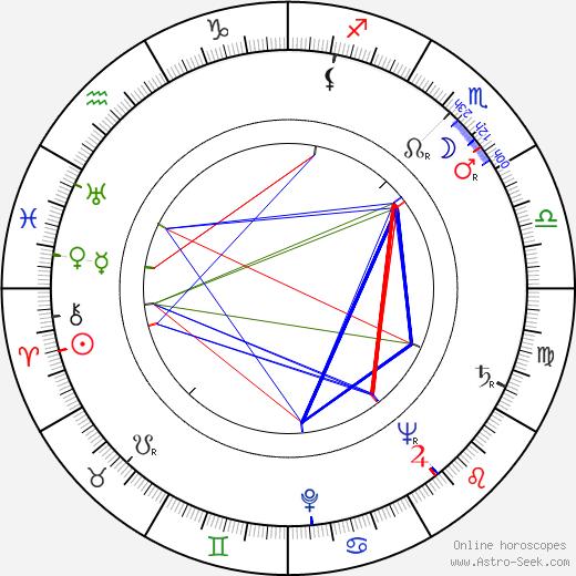 Jan Poš birth chart, Jan Poš astro natal horoscope, astrology