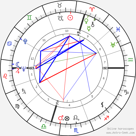 Жан Карме Jean Carmet день рождения гороскоп, Jean Carmet Натальная карта онлайн