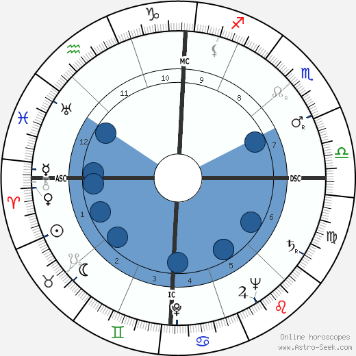John Paul Stevens wikipedia, horoscope, astrology, instagram