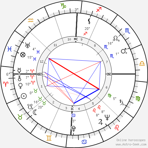 John Paul Stevens birth chart, biography, wikipedia 2019, 2020