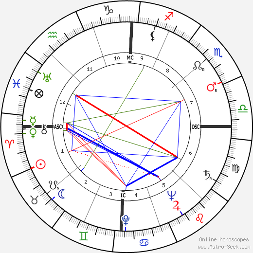 John Paul Stevens birth chart, John Paul Stevens astro natal horoscope, astrology