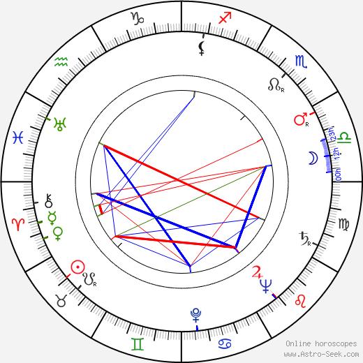 Josef Chvalina astro natal birth chart, Josef Chvalina horoscope, astrology