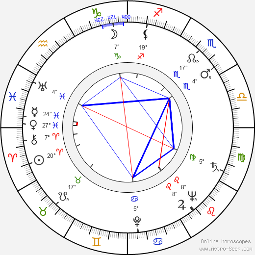 Jouni Apajalahti birth chart, biography, wikipedia 2019, 2020
