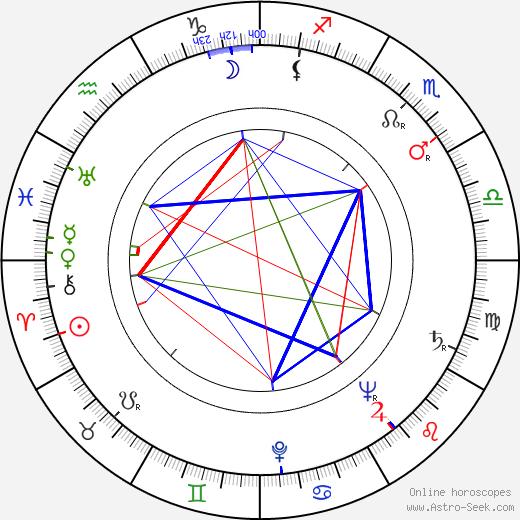 Jouni Apajalahti tema natale, oroscopo, Jouni Apajalahti oroscopi gratuiti, astrologia