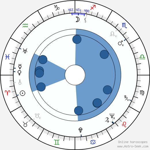 Jozef Šimonovič Sr. wikipedia, horoscope, astrology, instagram