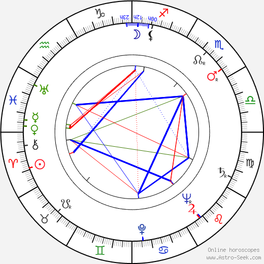 Jozef Šimonovič Sr. birth chart, Jozef Šimonovič Sr. astro natal horoscope, astrology