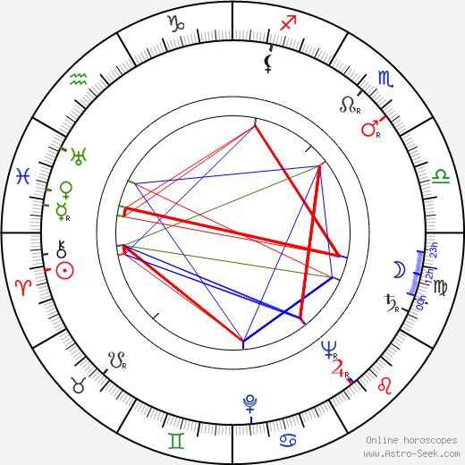 Liane Linden день рождения гороскоп, Liane Linden Натальная карта онлайн