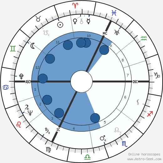 Nelo Risi wikipedia, horoscope, astrology, instagram
