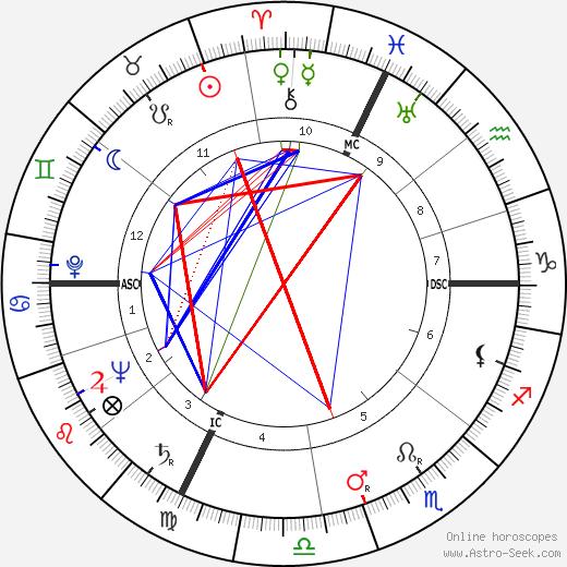 Nelo Risi tema natale, oroscopo, Nelo Risi oroscopi gratuiti, astrologia