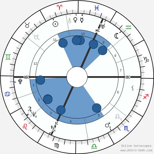 Neville Brand wikipedia, horoscope, astrology, instagram