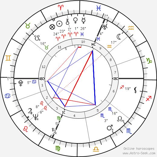 Neville Brand birth chart, biography, wikipedia 2019, 2020
