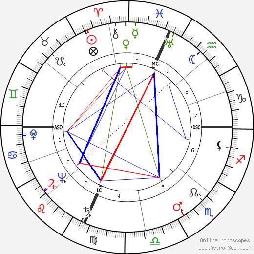 Neville Brand astro natal birth chart, Neville Brand horoscope, astrology