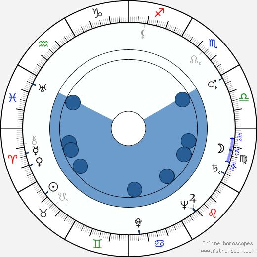 Patricia Knight wikipedia, horoscope, astrology, instagram