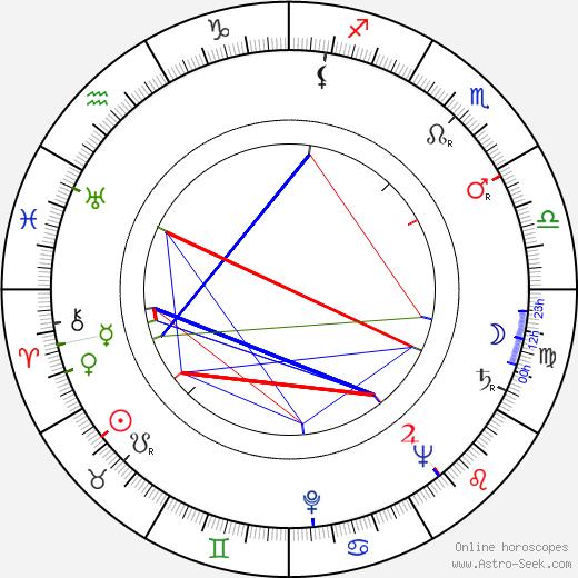 Patricia Knight tema natale, oroscopo, Patricia Knight oroscopi gratuiti, astrologia