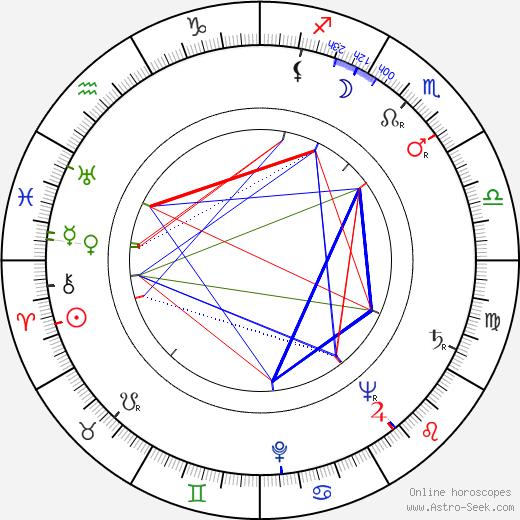 Рави Шанкар Ravi Shankar день рождения гороскоп, Ravi Shankar Натальная карта онлайн