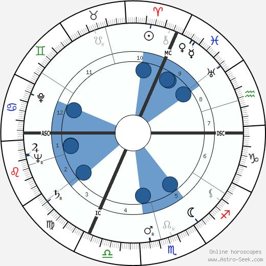 Raymond Franchetti wikipedia, horoscope, astrology, instagram