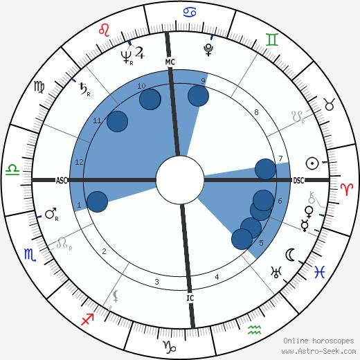 Richard von Weizsäcker wikipedia, horoscope, astrology, instagram