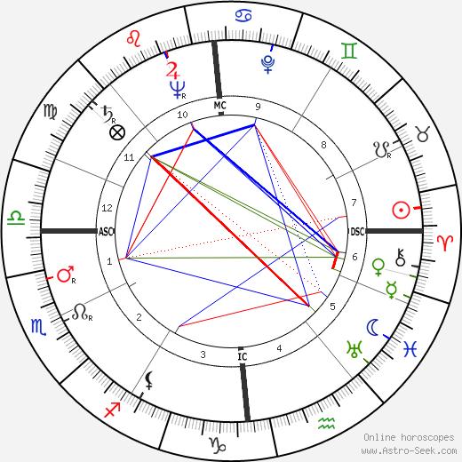 Richard von Weizsäcker tema natale, oroscopo, Richard von Weizsäcker oroscopi gratuiti, astrologia