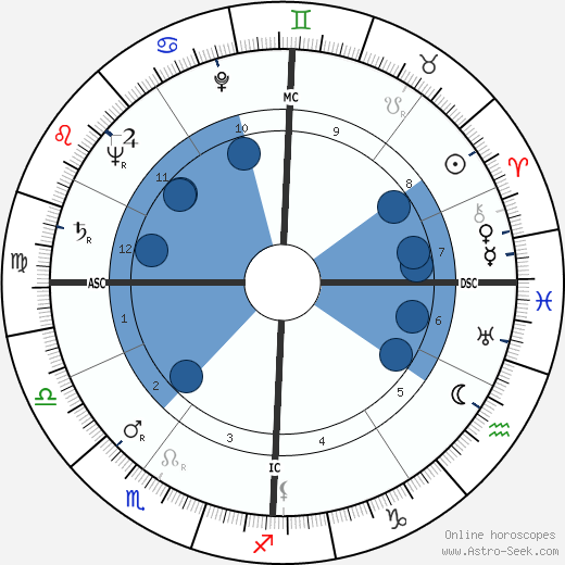 Roberto Calvi wikipedia, horoscope, astrology, instagram