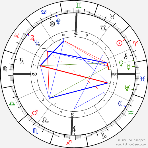 Roberto Calvi tema natale, oroscopo, Roberto Calvi oroscopi gratuiti, astrologia