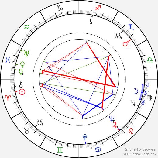 Toshirô Mifune astro natal birth chart, Toshirô Mifune horoscope, astrology