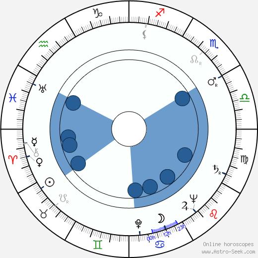 Ugo Pirro wikipedia, horoscope, astrology, instagram