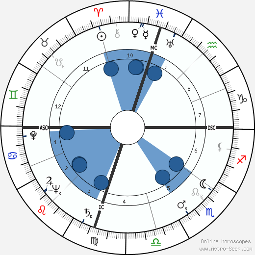William W. Snavely wikipedia, horoscope, astrology, instagram