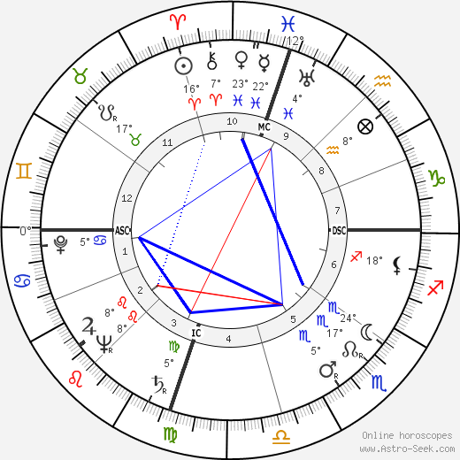 William W. Snavely birth chart, biography, wikipedia 2020, 2021