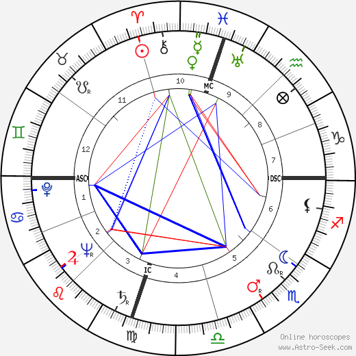 William W. Snavely birth chart, William W. Snavely astro natal horoscope, astrology