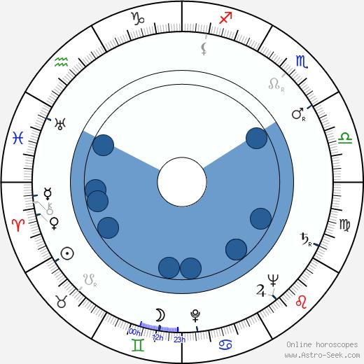 Yang Bai wikipedia, horoscope, astrology, instagram
