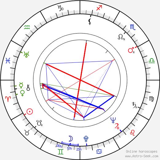Yang Bai день рождения гороскоп, Yang Bai Натальная карта онлайн
