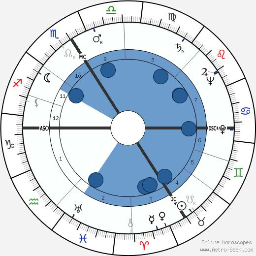 Andrée Debar wikipedia, horoscope, astrology, instagram