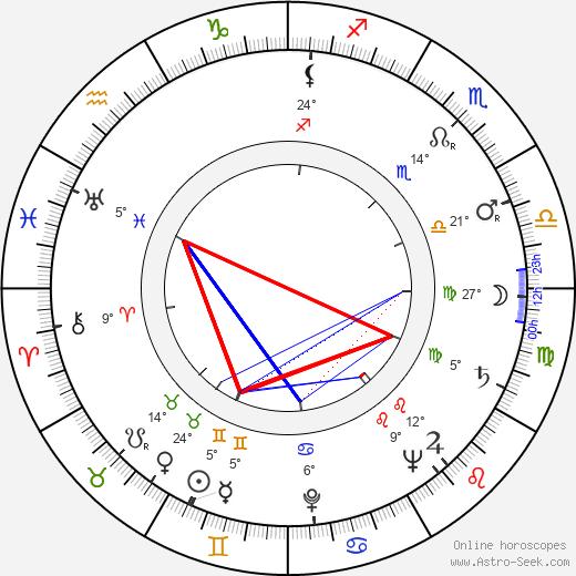 Billy Beck birth chart, biography, wikipedia 2020, 2021