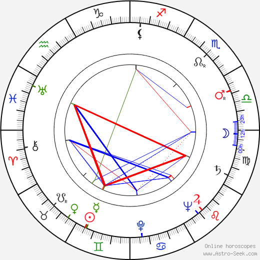 Billy Beck birth chart, Billy Beck astro natal horoscope, astrology