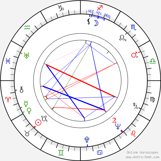 Charles H. Schneer birth chart, Charles H. Schneer astro natal horoscope, astrology