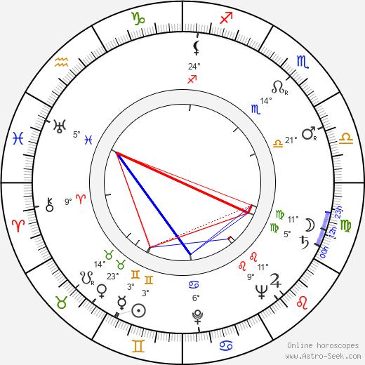 Dee Cooper birth chart, biography, wikipedia 2020, 2021