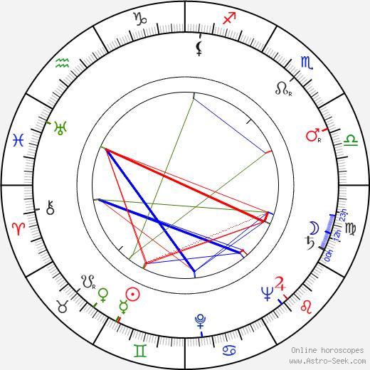 Dee Cooper birth chart, Dee Cooper astro natal horoscope, astrology