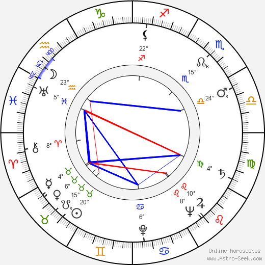 Denver Pyle birth chart, biography, wikipedia 2019, 2020