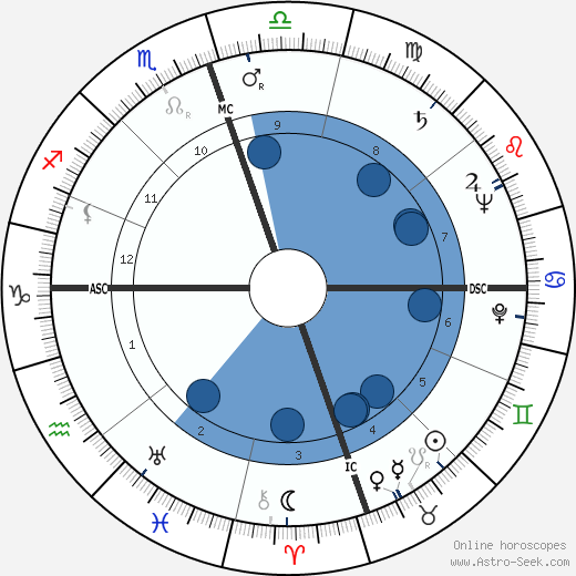 Dorothy Brock wikipedia, horoscope, astrology, instagram