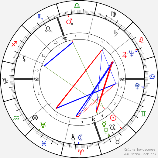Dorothy Brock tema natale, oroscopo, Dorothy Brock oroscopi gratuiti, astrologia