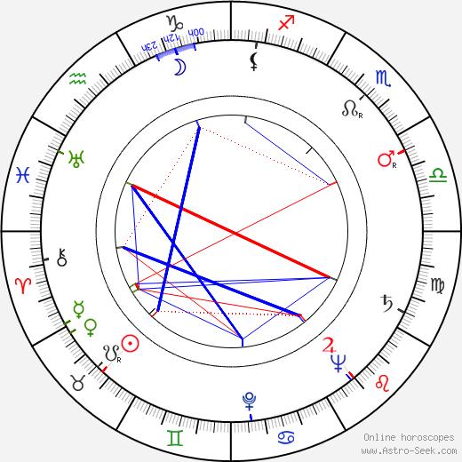 Fachri Mustafajev tema natale, oroscopo, Fachri Mustafajev oroscopi gratuiti, astrologia
