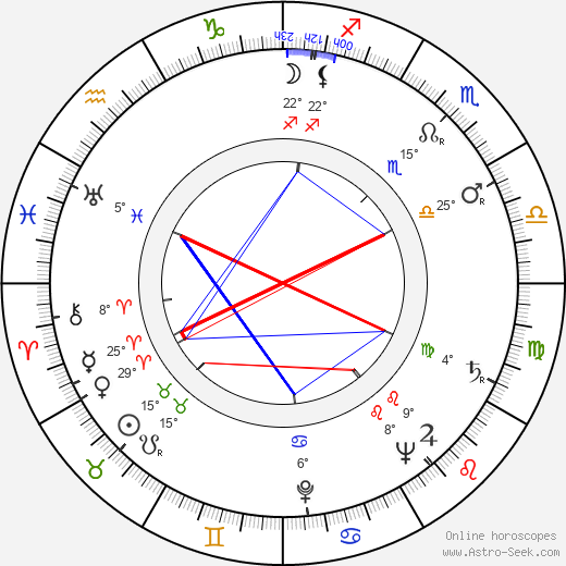 Ferdinand Krůta birth chart, biography, wikipedia 2019, 2020