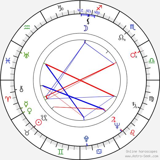 Ferdinand Krůta astro natal birth chart, Ferdinand Krůta horoscope, astrology