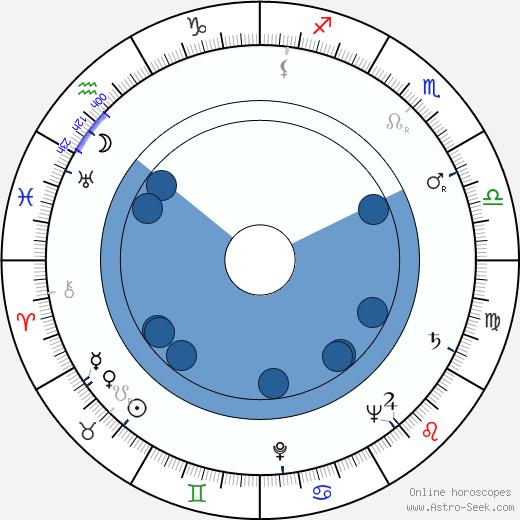 Franck Barcellini wikipedia, horoscope, astrology, instagram