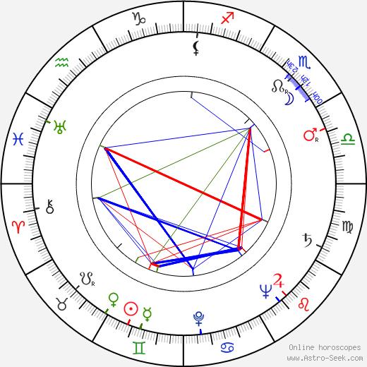 Франклин Шеффнер Franklin J. Schaffner день рождения гороскоп, Franklin J. Schaffner Натальная карта онлайн