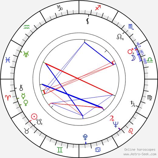 Gerhard Klein birth chart, Gerhard Klein astro natal horoscope, astrology