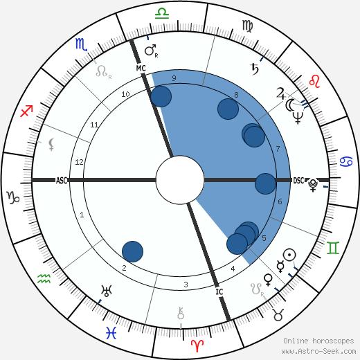 Helen Andelin wikipedia, horoscope, astrology, instagram