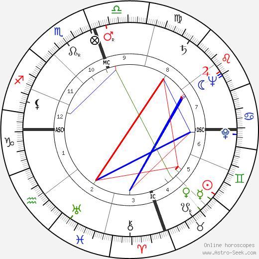 Helen Andelin tema natale, oroscopo, Helen Andelin oroscopi gratuiti, astrologia