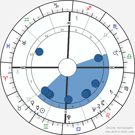 Helen O'Connell wikipedia, horoscope, astrology, instagram
